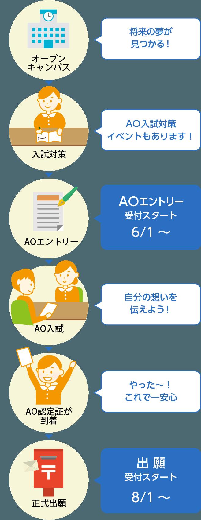 は と ao 入学